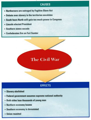 causes and effects of the civil Did you know that in the civil war, america lost the most men ever after four years and over 600,000 american lives, the union (north) prevailed in wearing down and forcing the confederacy (south) to surrender.
