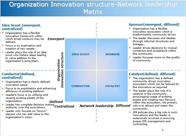Billedresultat for innovation matrix organization Innovation - mutual consensus
