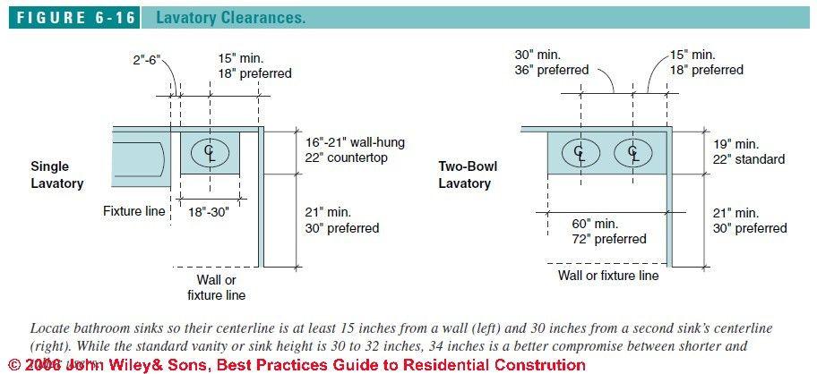 U Shaped Kitchen Design Distances Between Units Minimum