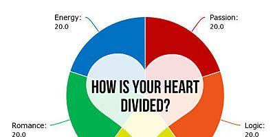 What Emotion Are You Guided By? | Positive And Fun | Quizzes