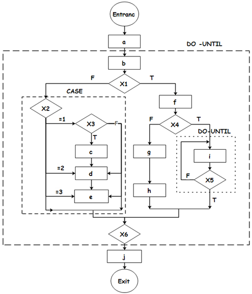 Complicated program flowchart diagramming pinterest flowchart complicated program flowchart ccuart Images
