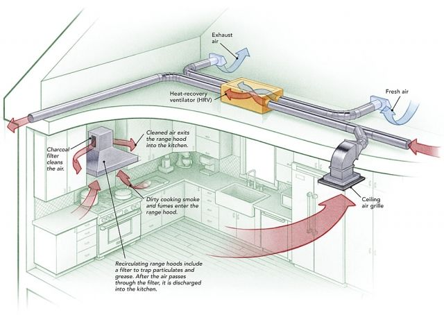 How To Provide Makeup Air For Range Hoods Ventilation System Design Air Ventilation System Kitchen Ventilation