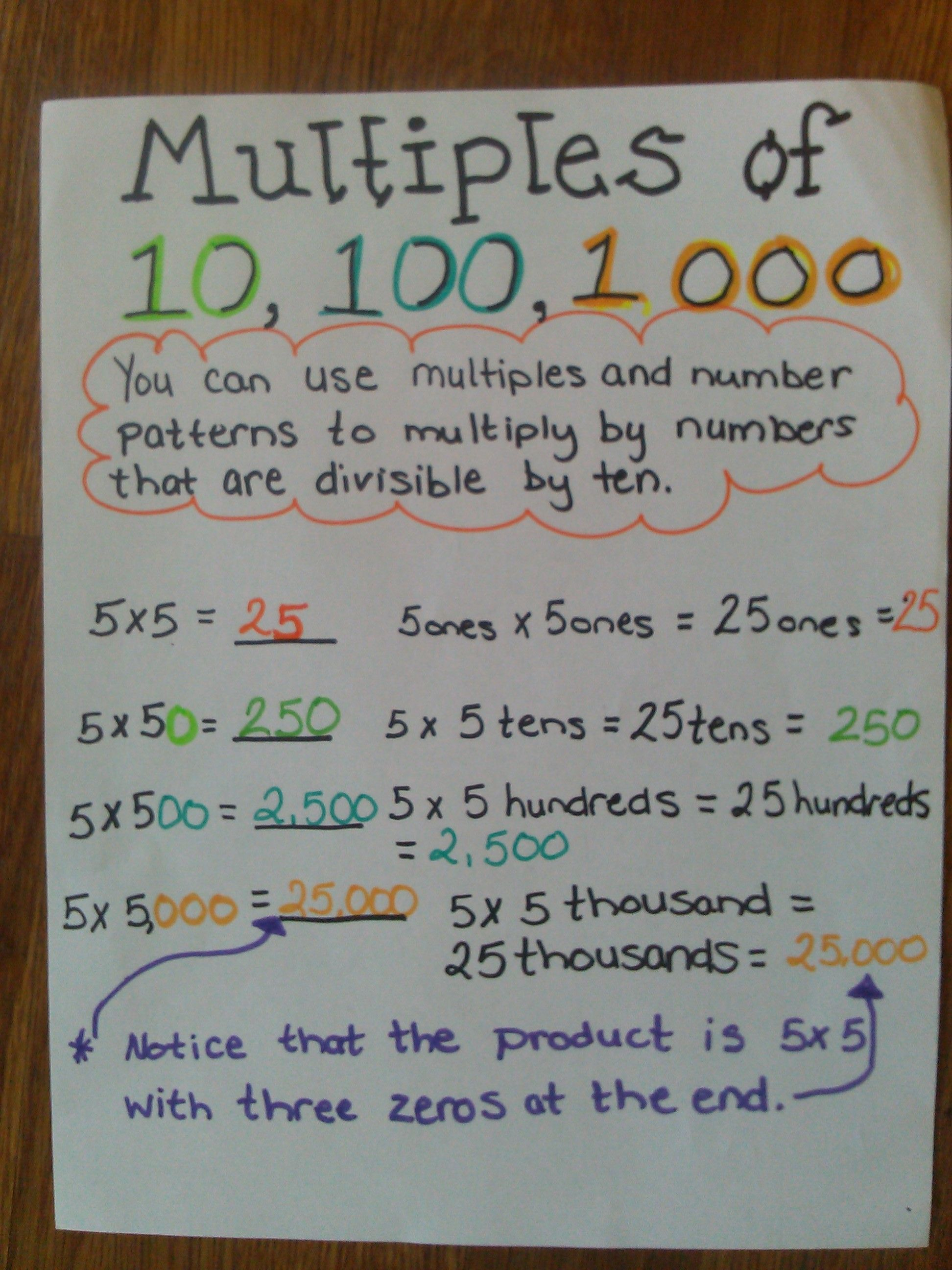 Multiples of 10100 and 1000 Anchor Chart – Multiplying Decimals by 10 and 100 Worksheet