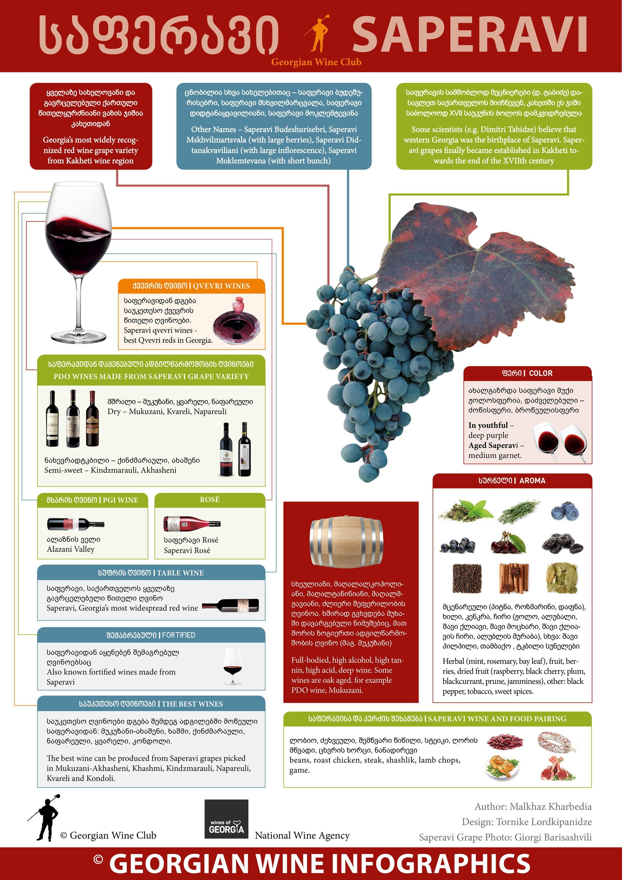 Georgian Wine Infographics New Project Of The Georgian Wine Club And National Wine Agency Marani Wine Infographic Wine Food Pairing Grapes