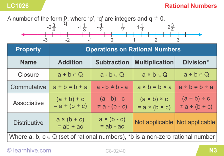 learning card for Rational Numbers Rational numbers