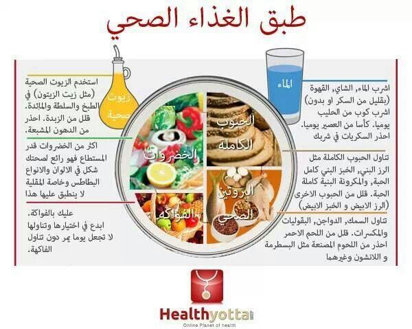 نظام غذائي صحي لزيادة الوزن افضل الاطعمة الصحية لزيادة الوزن Sehajmal Meal Prep Sunday Meal Prep Food