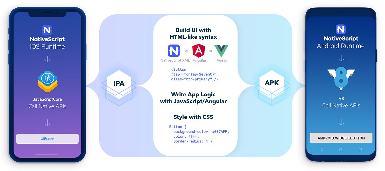 Native mobile apps with Angular, Vue js, TypeScript
