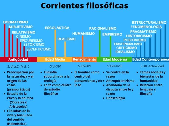 Las 20 Corrientes Filosóficas Más Importantes Qué Son Y Principales Representantes Cultura Genial Filosofía Estructuralismo Filosofía Occidental
