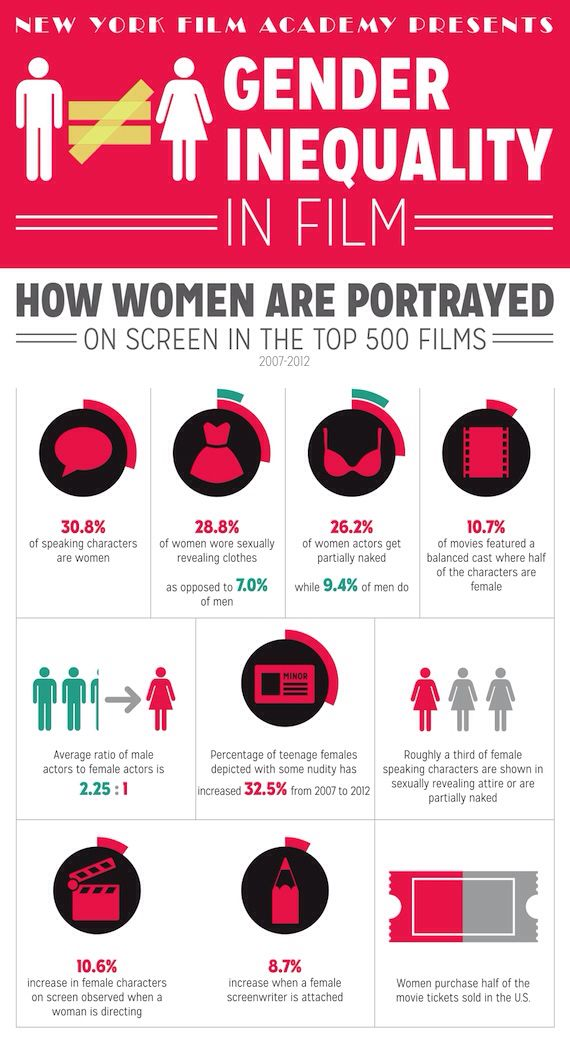 Gender inequality  women in film  Womens History  Gender inequality Equality Infographic