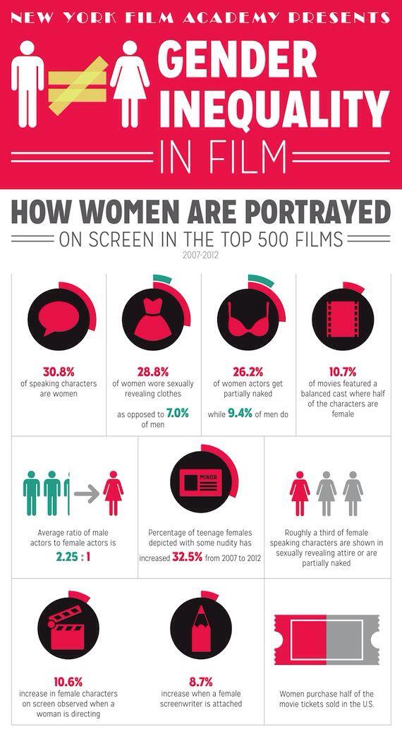 Gender Inequality Women In Film Gender Inequality Inequality Gender Studies