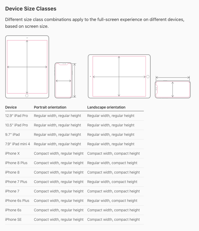 Size Classes Size Classes Are Traits That Are Automatically Assigned To Content Area Human Interface Guidelines Ios Human Interface Guidelines Visual Design