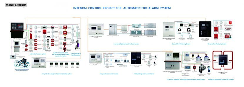 Why Is Electrical Fire Monitoring System Needed Fire Alarm System Fire Detectors Alarm Systems For Home