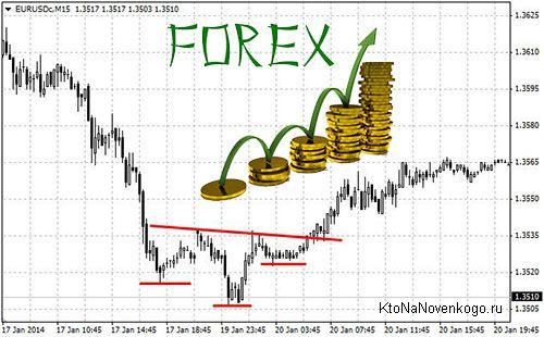 Сайт торговли на форексе enforex отзывы форум