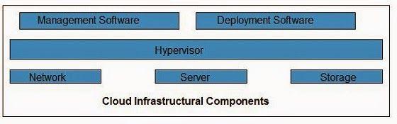 الحوسبة السحابية مكونات البنية التحتية للسحابة المحوسبة Cloud Infrastructure Components Software Deployment Cloud Infrastructure Networking