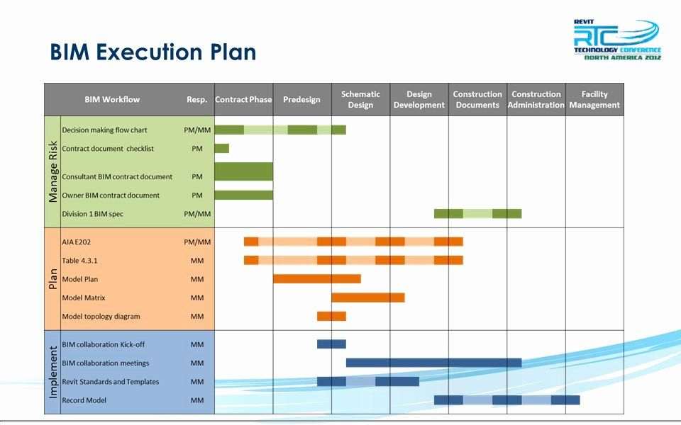 Bim Execution Plan Template Unique Bim Process Flow Chart