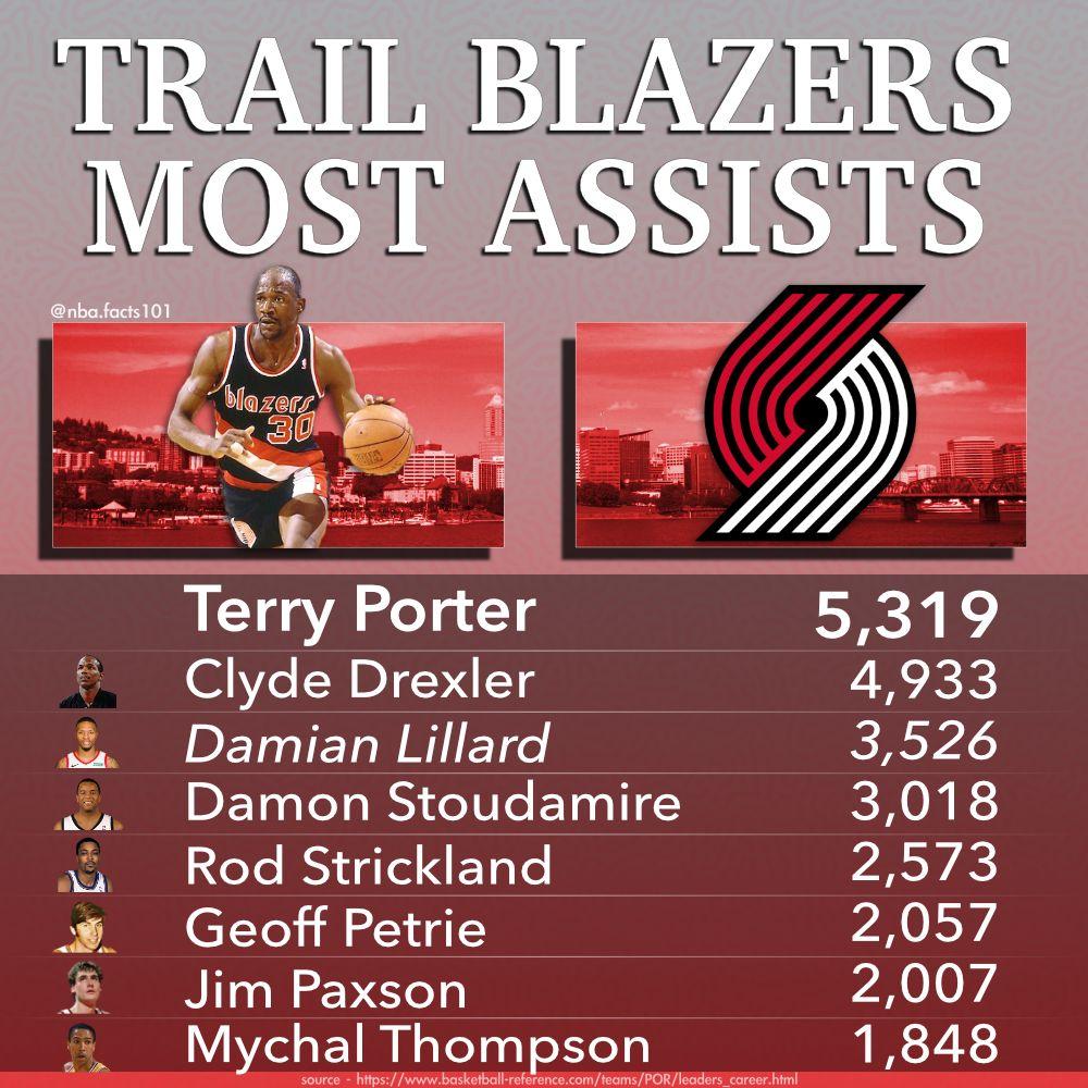Portland Trailblazers Assist Leaders Basketball Stats Portland Trailblazers Trailblazer Terry Porter