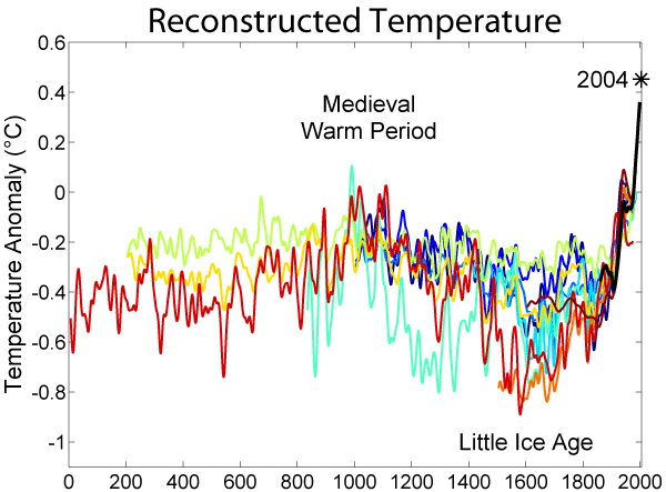Temperature Record Of The Past 1000 Year Ice Age Global Warming Effect Essay On Wikipedia