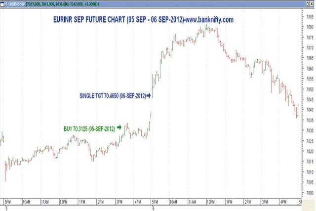 Mcx Sx Euro Chart Providing Banknifty