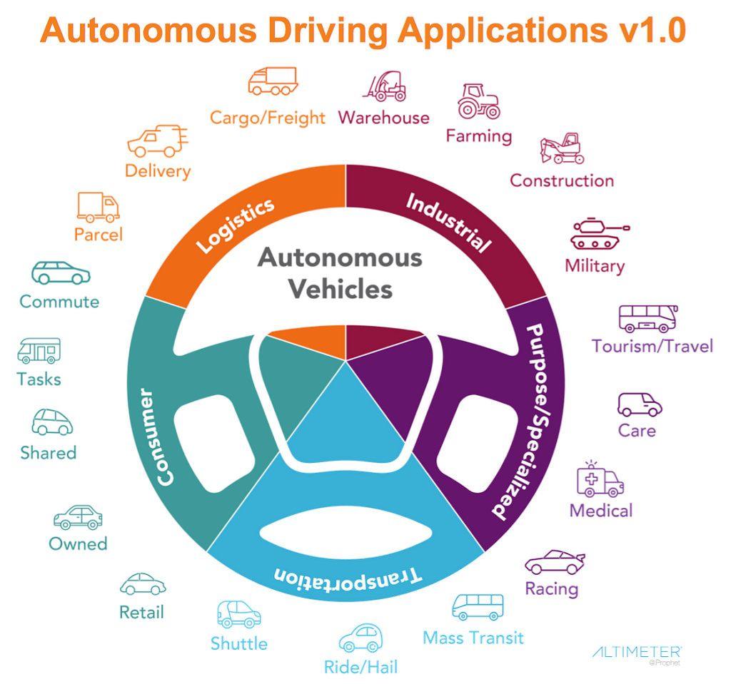 Automotive 2 0 The New Road Ahead To Autonomous Vehicles