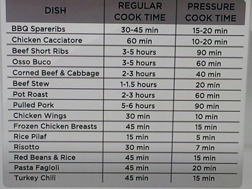 Chart for pressure cooking also best instant pot images on pinterest crock crockpot and rh