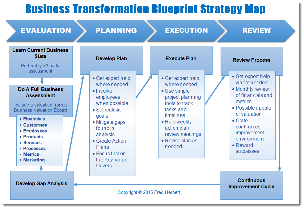 BcgPerspectives  Transformation The Imperative To Change