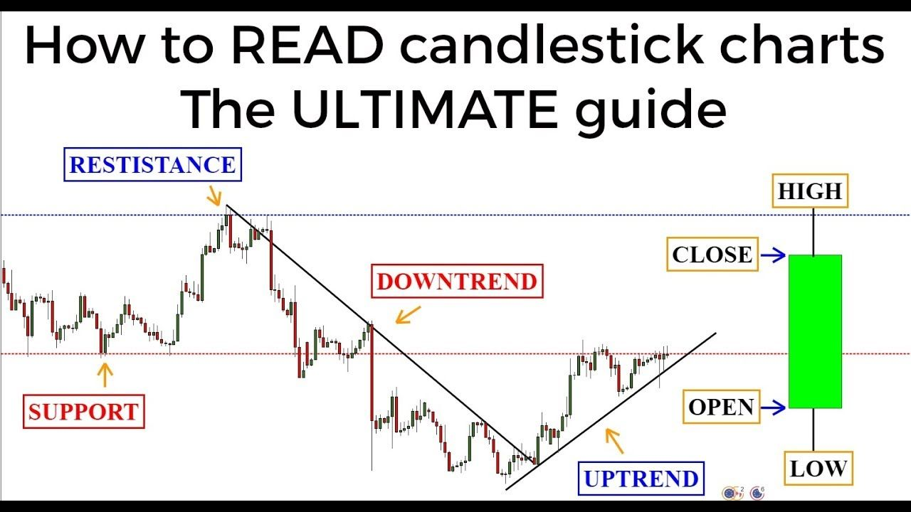 Candlestick Charts The Ultimate Beginners Guide To Reading A Candlestic Candlestick Chart Chart Stock Trading Strategies