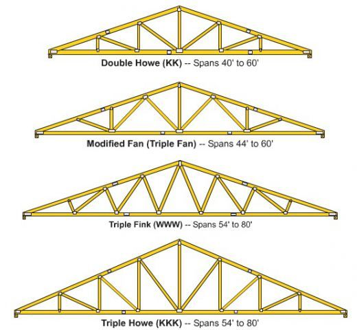 How to build wooden roof trusses pinterest roof for Pre engineered trusses