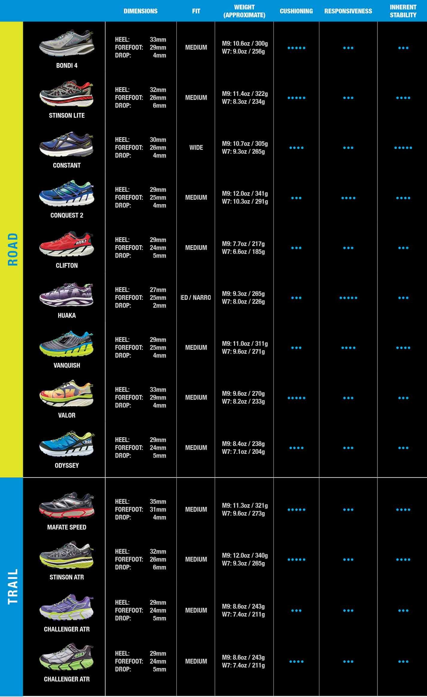 shoe comparison
