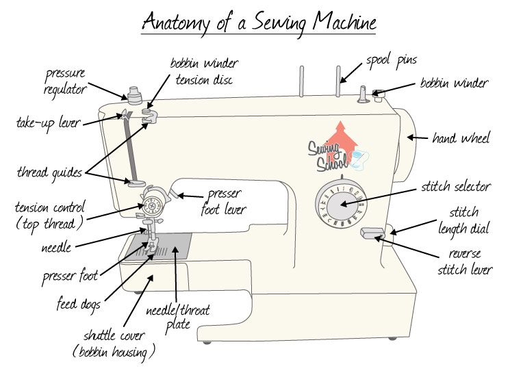 Diagram Of Machine Download Wiring Diagrams
