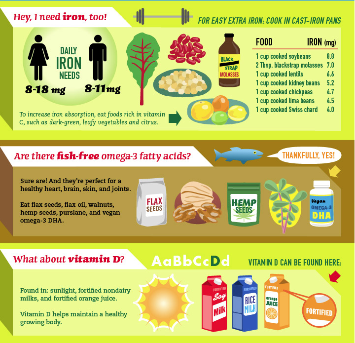 Barbellsandbeakers What Do You Typically Eat Anonymous Hey Well This Is Going To Be Interesting And Long S Vegan Diet Food Facts Vegan Nutrition