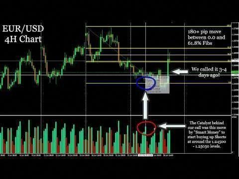 Forex market trading signals de securite