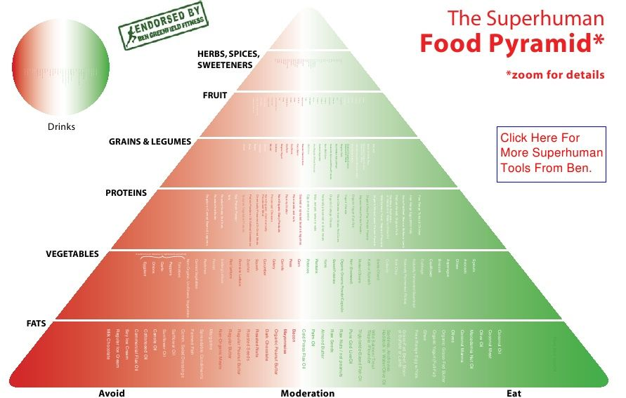 Superhuman Food Pyramid Ben Greenfield Food Pyramid Pyramids Workout Food
