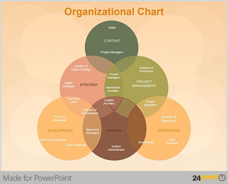 Powerpoint Tips Interesting Pointers On How Venn Diagrams Can Be