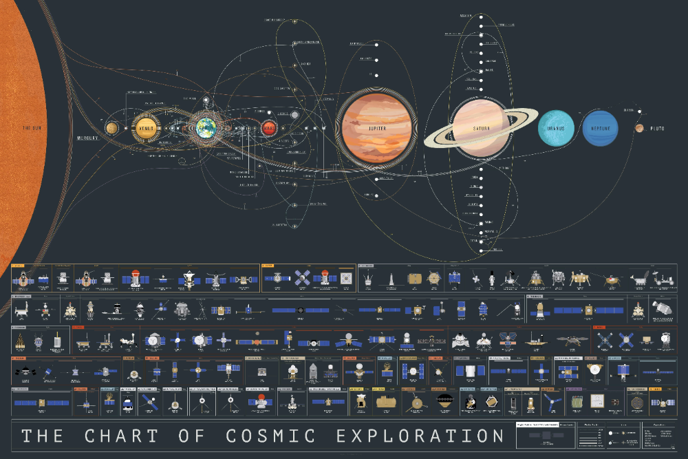 The Chart of Cosmic Exploration in 2020 Space