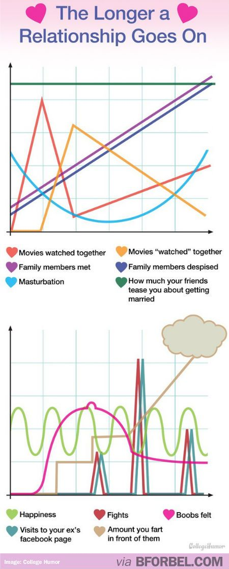Marriage without dating funny chart