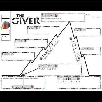 THE GIVER Plot Chart Analyzer Diagram Arc (Lois Lowry