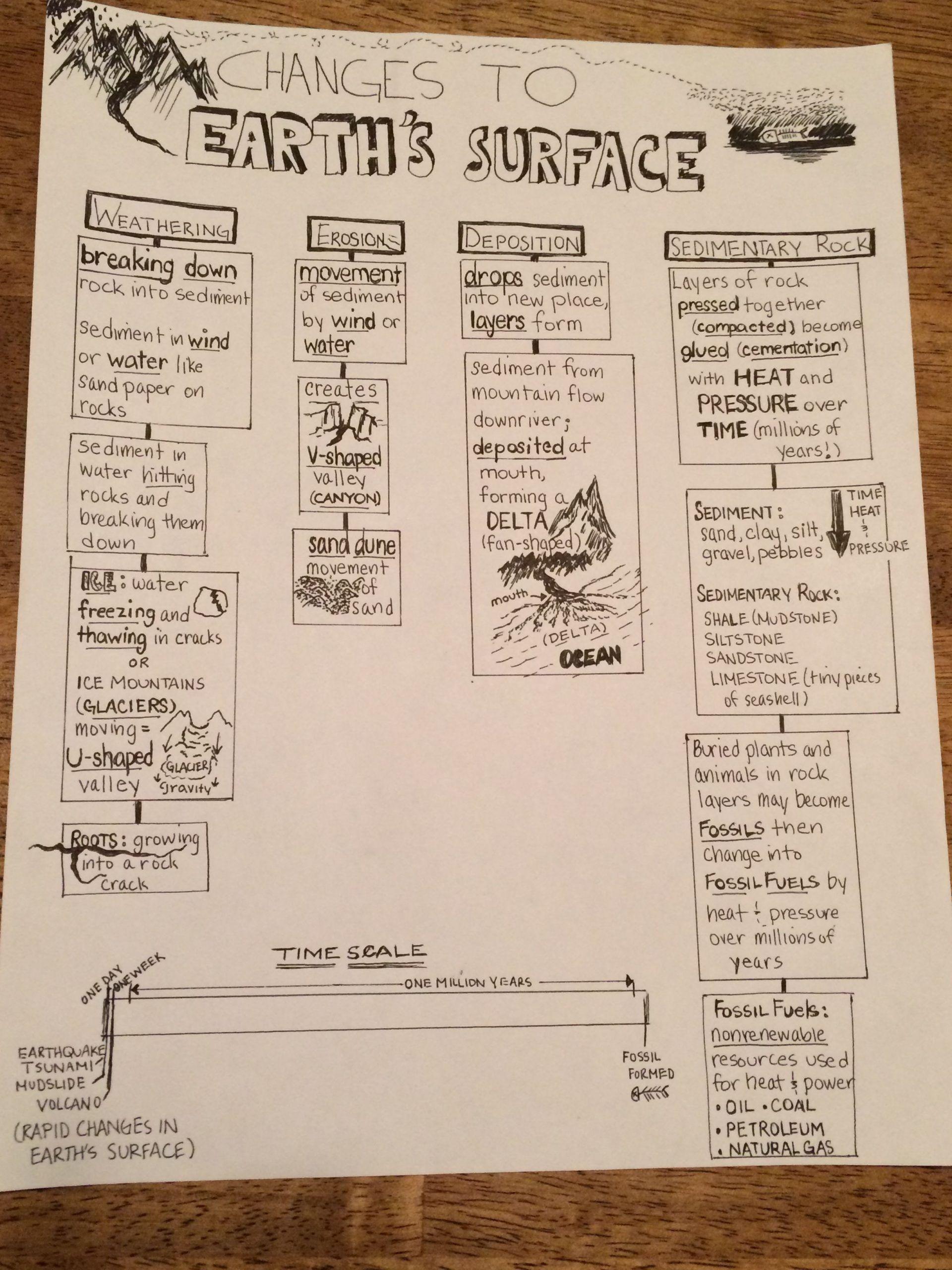 Landforms Worksheets For 5th Grade In