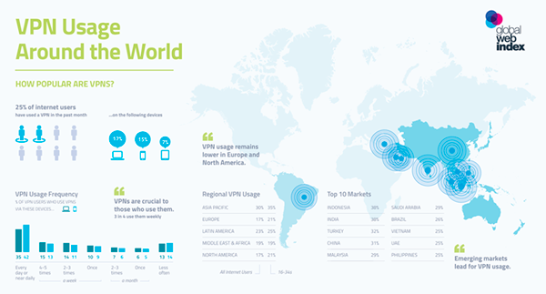 VPN Usage Around the World Infographic