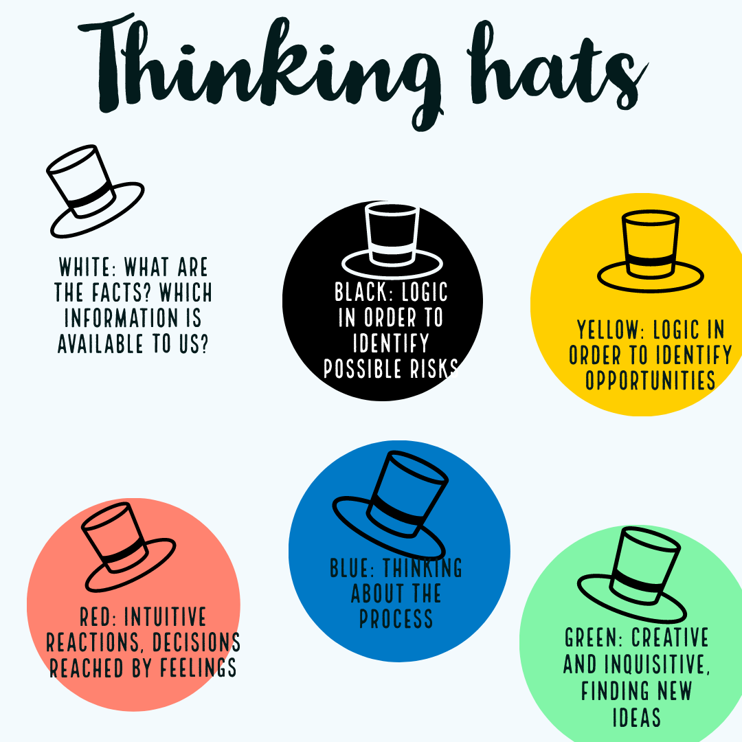 Edward De Bono Created The 6 Thinking Hats Model A Parallel Thinking Process That Promotes Productivit Six Thinking Hats Critical Thinking Jokes And Riddles