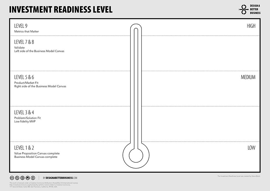 Design A Better Business Toolbox INVESTMENT READINESS LEVEL - define business investment