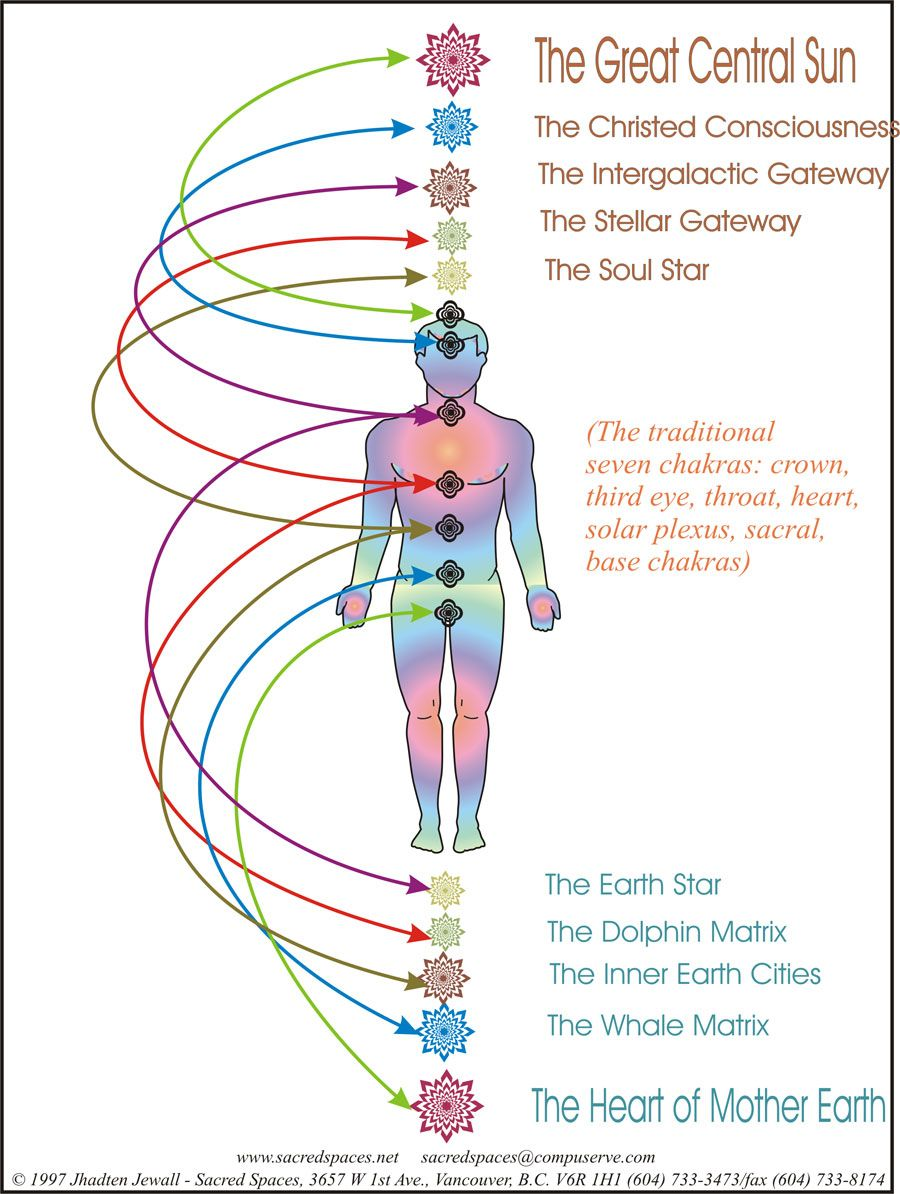 How are chakra systems relate to 10 chakras within the earth and the how are chakra systems relate to 10 chakras within the earth and the outer cosmos ccuart Gallery