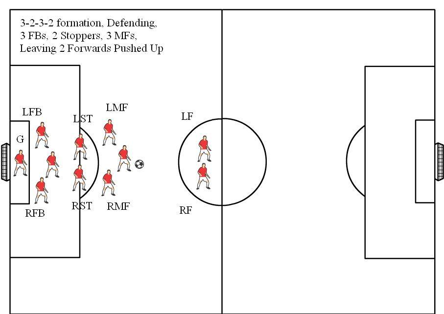 11v11 Soccer Formation Diagram 3 2 3 2 Defending Soccer Positions Soccer Soccer Coaching
