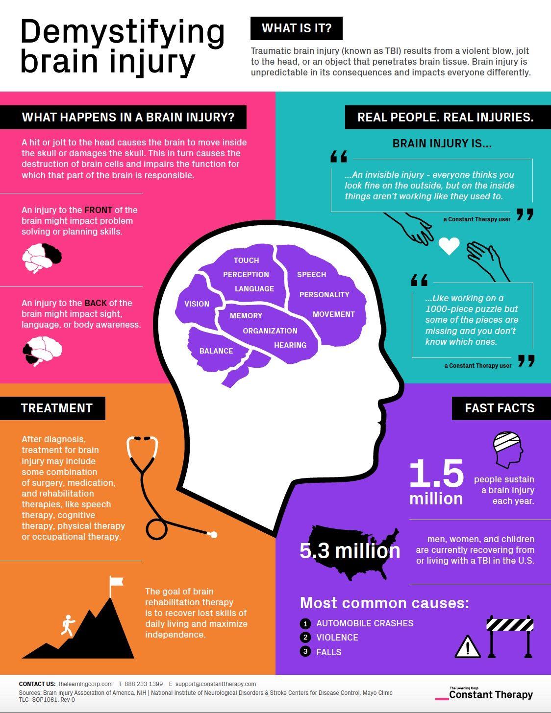 Demystifying Brain Injury Infographic Brain Injury Traumatic Brain Injury Activities Traumatic Brain Injury