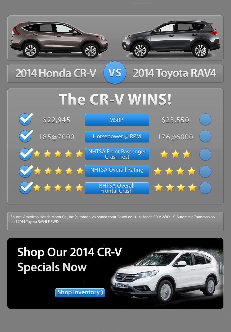 2014 Honda CRV vs 2014 Toyota RAV4 http//www