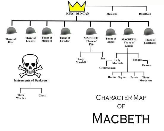 a literary analysis of the characters in the play macbeth by william shakespeare The tragedy of macbeth is one of shakespeare's most renowned plays that   this penlighten post analyzes the main characters of the play in detail  in the  final act he has been portrayed as a loyal and brave character.
