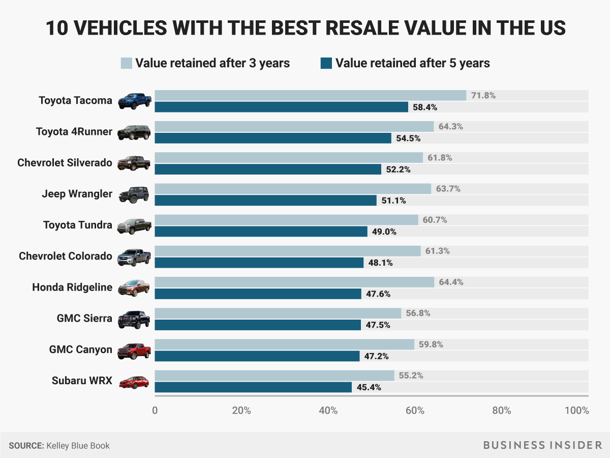 Vehicles With Best Resale Value According To Kbb Best Cars To Lease Car Cost Resale