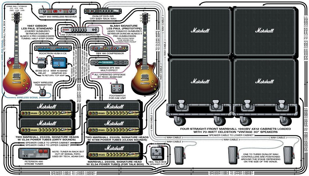 Slash Guitar Rig And Gear Setup 2003 Guitar Rig Stage Rigging Guitar Gear