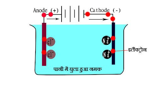Watch an easy science experiment for kids in hindi to learn about watch an easy science experiment for kids in hindi to learn about conductivity of water ccuart Gallery