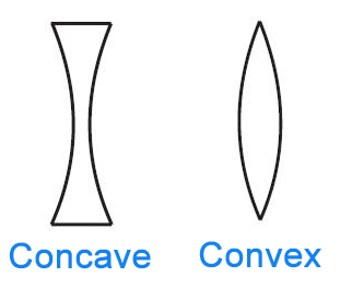 Concave vs. Convex: What's the Difference (With images