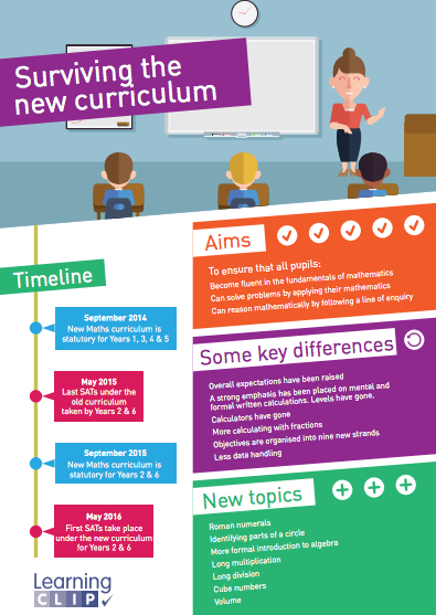 Maths infographic for primary school teachers how to plan for the maths infographic for primary school teachers how to plan for the new national curriculum fandeluxe Image collections